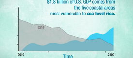 Data Stories Project: The Economics of Sea Level Rise